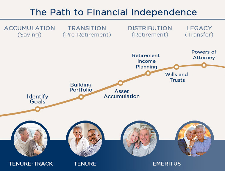 The Path to Financial Independence