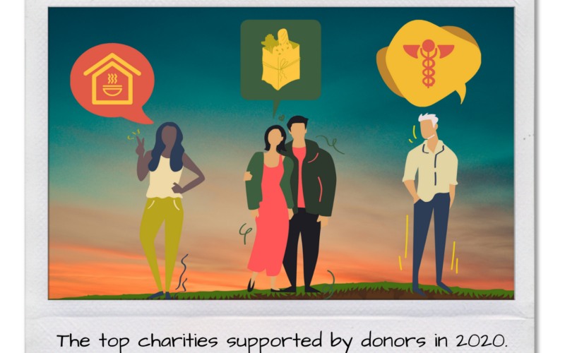 The Top Charities Supported By Donors In 2020