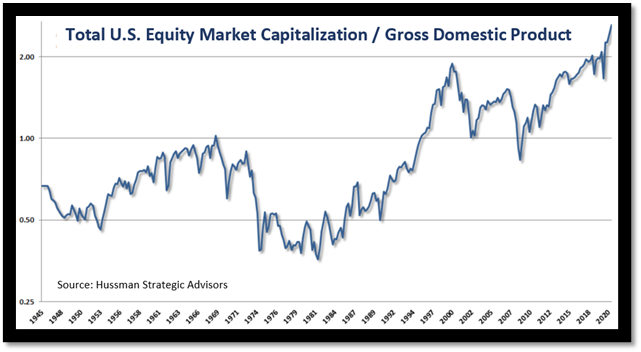 Equity market capitalization over time